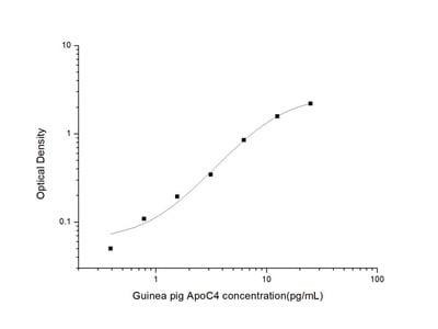 Guinea pig ApoC4 (Apolipoprotein C4) ELISA Kit