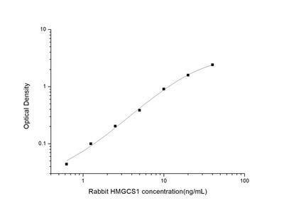 Rabbit HMGCS1 (3-Hydroxy-3-Methylglutaryl-Coenzyme A Synthase 1) ELISA Kit