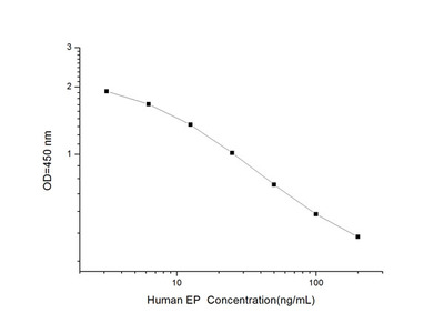 Human EP (Erythrocyte Protoporphyrin) ELISA Kit