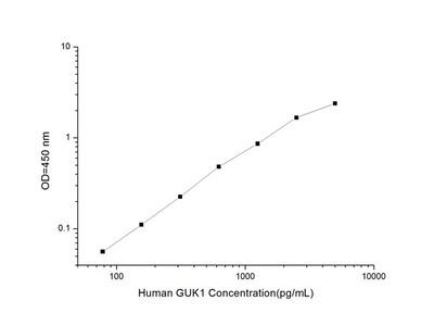 Human GUK1 (Guanylate Kinase 1) ELISA Kit
