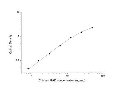 Chicken GAD (Glutamic Acid Decarboxylase) ELISA Kit