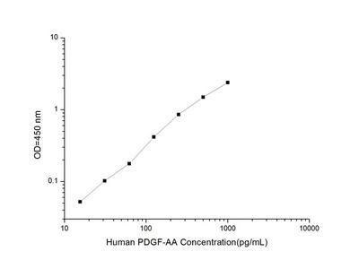 Human PDGF-AA (Platelet Derived Growth Factor-AA) ELISA Kit