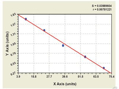 Canine Anthrax Toxin Receptor 1 ELISA Kit