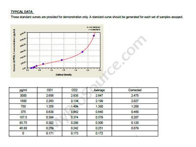 Human Prolyl 3-hydroxylase 2, LEPREL1 ELISA Kit