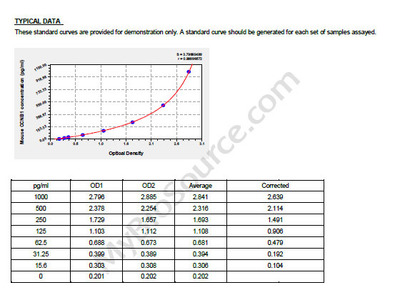 Mouse G2/mitotic-specific cyclin-B1, CCNB1 ELISA Kit