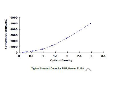 ELISA Kit for Procollagen I N-Terminal Propeptide (PINP)