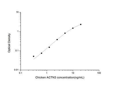 Chicken ACTN3 (Actinin Alpha 3) ELISA Kit