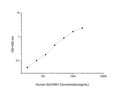 Human GlyCAM1 (Glycosylation Dependent Cell Adhesion Molecule 1) ELISA Kit