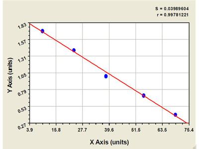 Rat Glutamate Receptor, Ionotropic, Delta 2 Interacting Protein ELISA Kit
