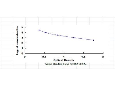 ELISA Kit for Bovine Serum Albumin (BSA)