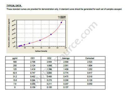 Human Protein jagged-2, JAG2 ELISA Kit