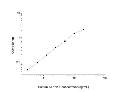 Human ATXN1 (Ataxin 1) ELISA Kit