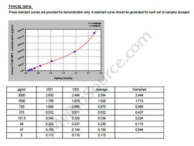 Human Integrin beta-1-binding protein 1, ITGB1BP1 ELISA Kit