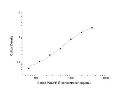 Rabbit PDGFRbeta (Platelet Derived Growth Factor Receptor Beta) ELISA Kit
