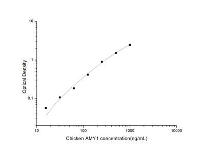 Chicken AMY1 (Amylase Alpha 1, Salivary) ELISA Kit