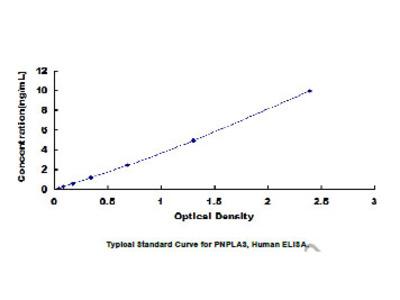 ELISA Kit for Patatin Like Phospholipase Domain Containing Protein 3 (PNPLA3)