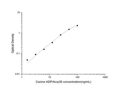 Canine ADP/Acrp30 (Adiponectin) ELISA Kit
