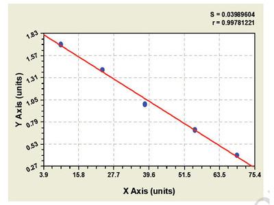 Guinea pig Bone Morphogenetic Protein Receptor 1B ELISA Kit
