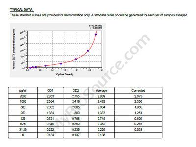 Human Slit homolog 1 protein, SLIT1 ELISA Kit