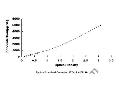 ELISA Kit for Activating Transcription Factor 4 (ATF4)