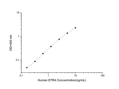 Human ETRA (Endothelin Receptor A) ELISA Kit