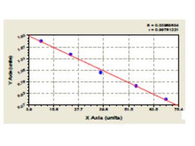 Mouse Anti-Histone Antibody ELISA Kit