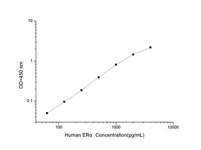 Human ERalpha (Estrogen Receptor Alpha) ELISA Kit