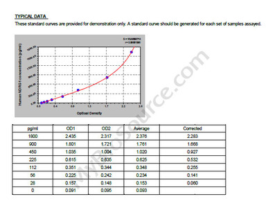 Human Protein NDRG1, NDRG1 ELISA Kit