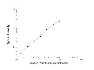 Chicken FABP8 (Fatty Acid Binding Protein 8, Myelin) ELISA Kit