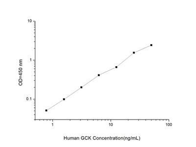 Human GCK (Glucokinase) ELISA Kit