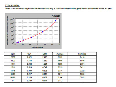 Human Eukaryotic translation initiation factor 4E-binding protein 1, EIF4EBP1 ELISA Kit