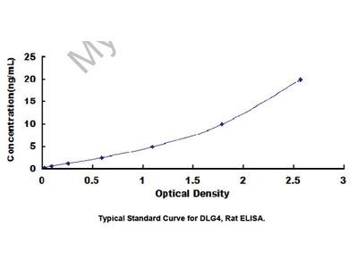 ELISA Kit for Discs, Large Homolog 4 (DLG4)