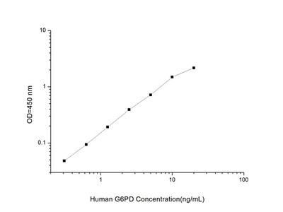 Human G6PD (Glucose 6 Phosphate Dehydrogenase) ELISA Kit