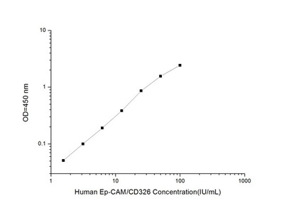 Human Ep-CAM/CD326 (Epithelial Cell Adhesion Molecule) ELISA Kit
