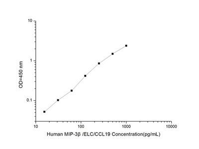 Human MIP-3beta/ELC/CCL19 (Macrophage Inflammatory Protein 3beta) ELISA Kit