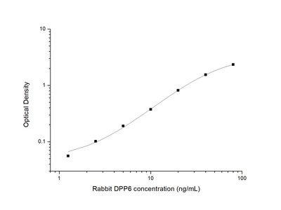 Rabbit DPP6 (Dipeptidyl Peptidase VI) ELISA Kit