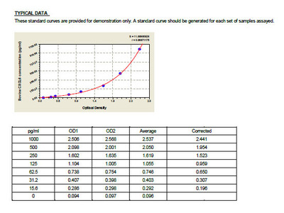 Bovine C-X-C motif chemokine 6, CXCL6 ELISA Kit
