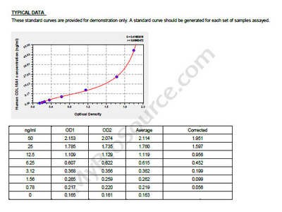 Human Collagen alpha-1 (XV) chain, COL15A1 ELISA Kit