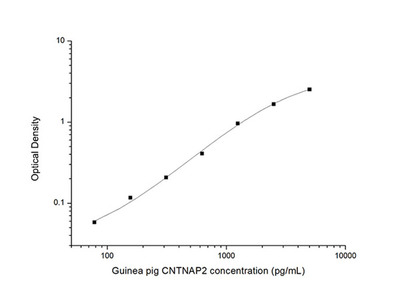 Guinea pig CNTNAP2 (Contactin Associated Protein Like Protein 2) ELISA Kit