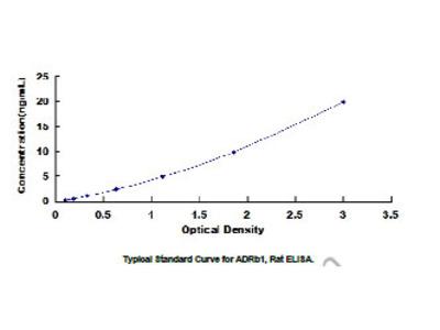 ELISA Kit for Adrenergic Receptor Beta 1 (ADRb1)