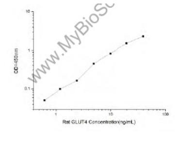Rat GLUT4 (Glucose Transporter 4)ELISA Kit