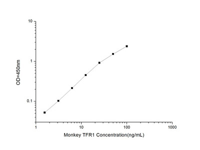Monkey TFR/CD71 (Transferrin Receptor) ELISA Kit
