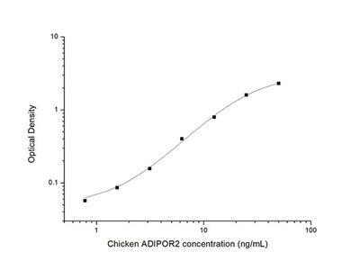 Chicken ADIPOR2 (Adiponectin Receptor 2) ELISA Kit