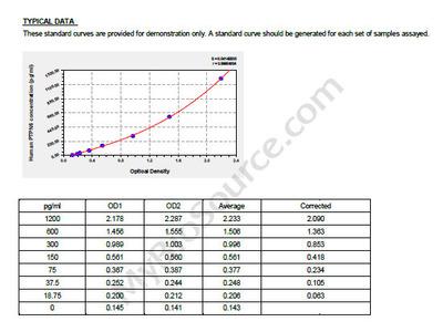 Human Tyrosine-protein phosphatase non-receptor type 6, PTPN6 ELISA Kit