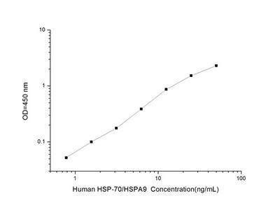 Human HSP-70 (Heat Shock Protein 70) ELISA Kit