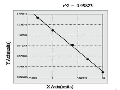 Bovine Corin (Atrial natriuretic peptide-converting enzyme) ELISA Kit