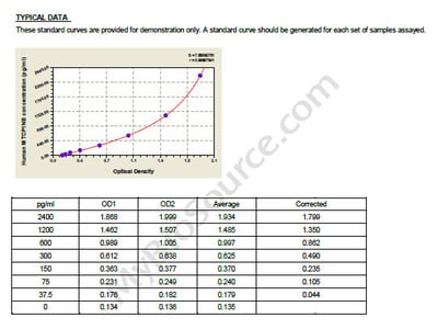 Human Mature T-cell proliferation 1 neighbor protein, MTCP1NB ELISA Kit
