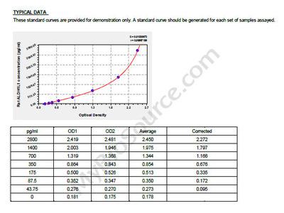 Rat Aldehyde dehydrogenase family 1 member L1, ALDH1L1 ELISA Kit