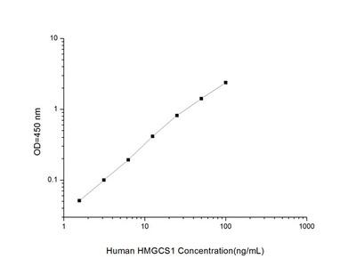 Human HMGCS1 (3-Hydroxy-3-Methylglutaryl-Coenzyme A Synthase 1) ELISA Kit