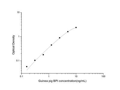 Guinea pig BPI (Bactericidal/Permeability Increasing Protein) ELISA Kit